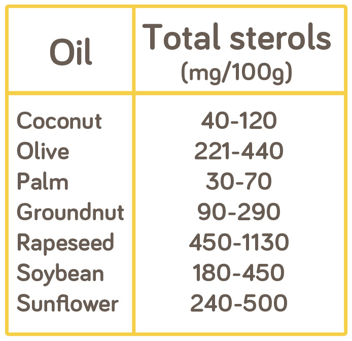 Plant Sterol Comparison Chart