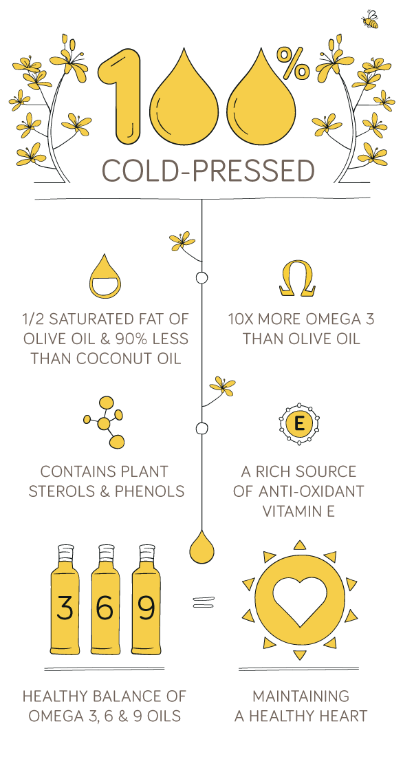 A healthy balance of omega 3, 6 & 9 oils